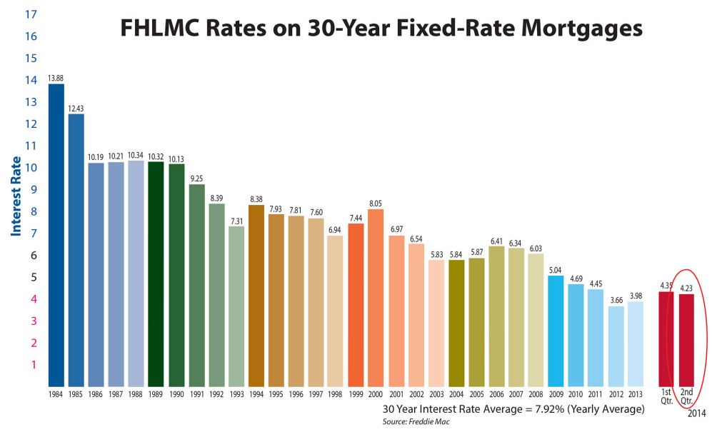 30 Year Interest Rate Chart