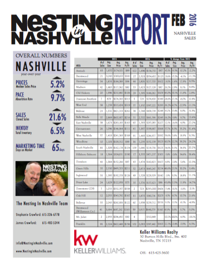 February Nashville Real Estate Market Report
