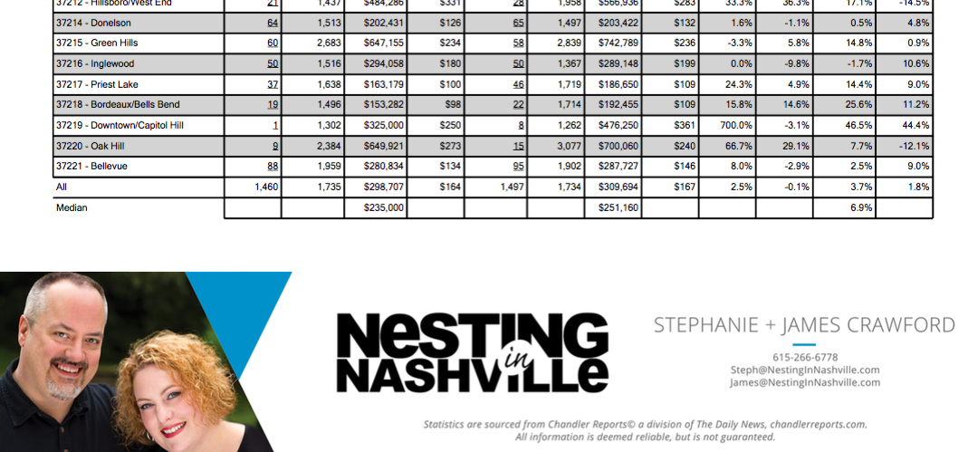 October Nashville Market Stats